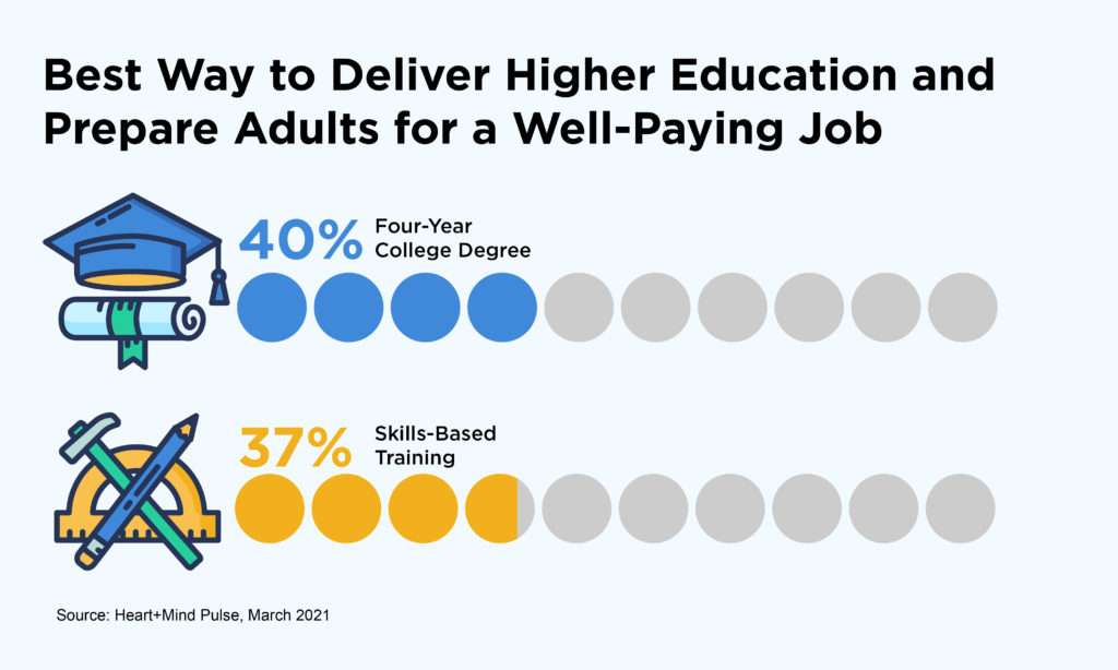 four-year college degrees